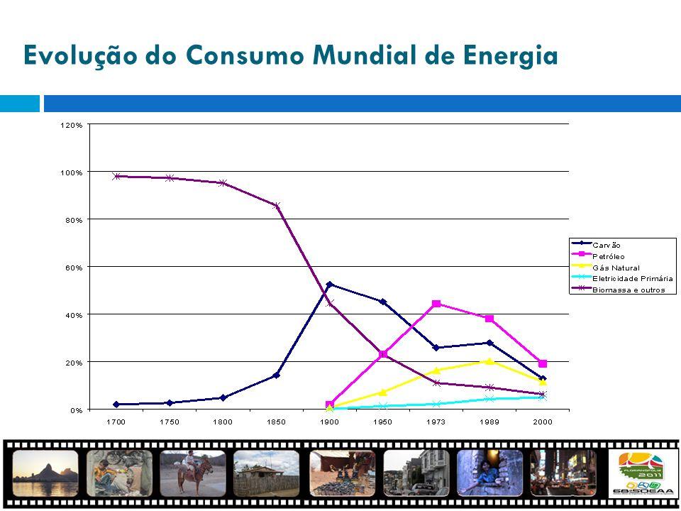 Evolução do Consumo Mundial de Energia