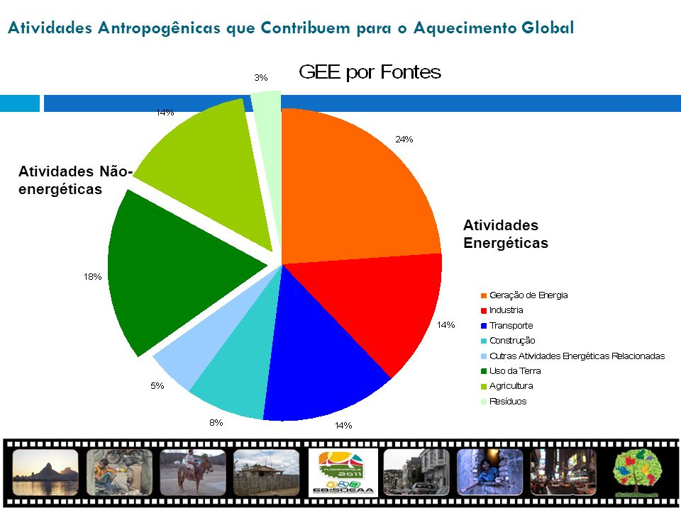 Atividades Antropogênicas que Contribuem para o Aquecimento Global