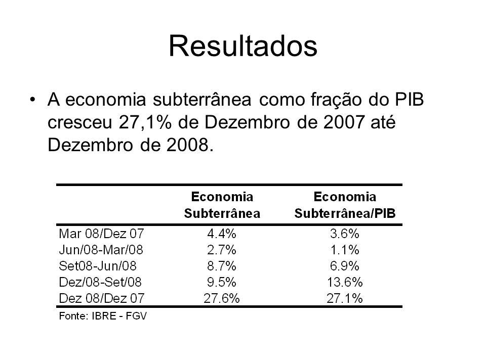 Resultados A economia subterrânea como fração do PIB cresceu 27,1% de Dezembro de 2007 até Dezembro de 2008.