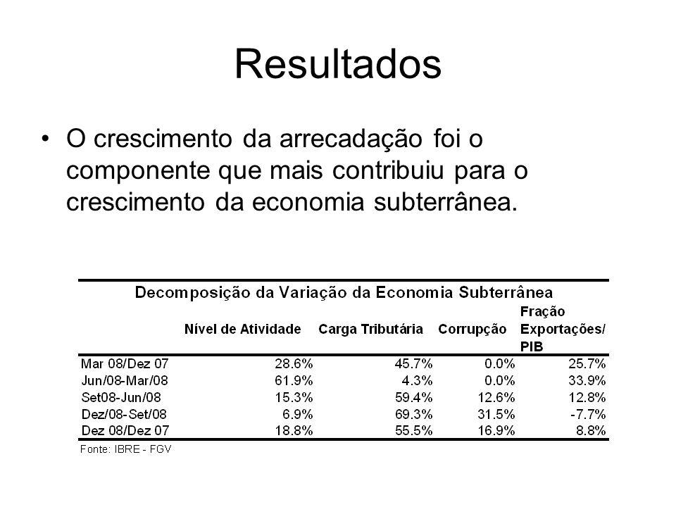 ResultadosO crescimento da arrecadação foi o componente que mais contribuiu para o crescimento da economia subterrânea.
