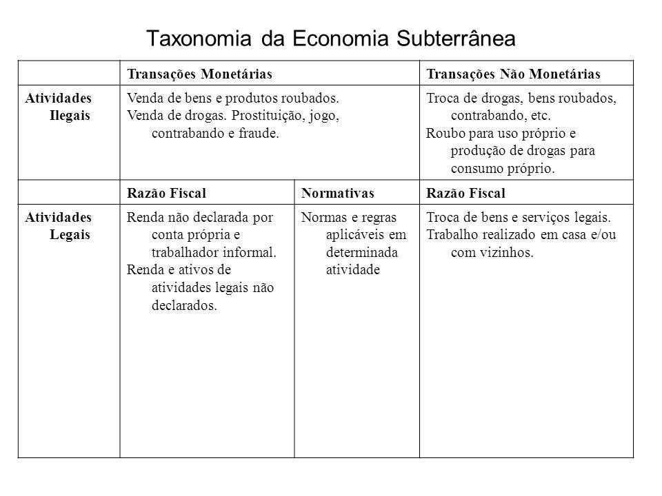 Taxonomia da Economia Subterrânea