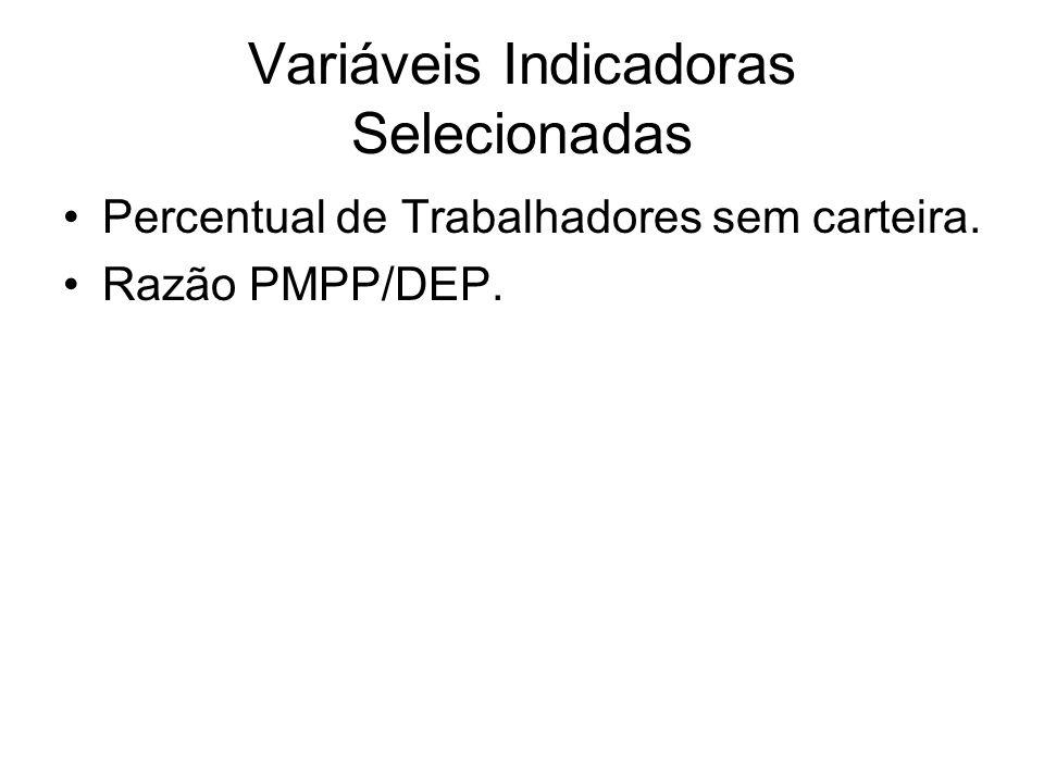Variáveis Indicadoras Selecionadas