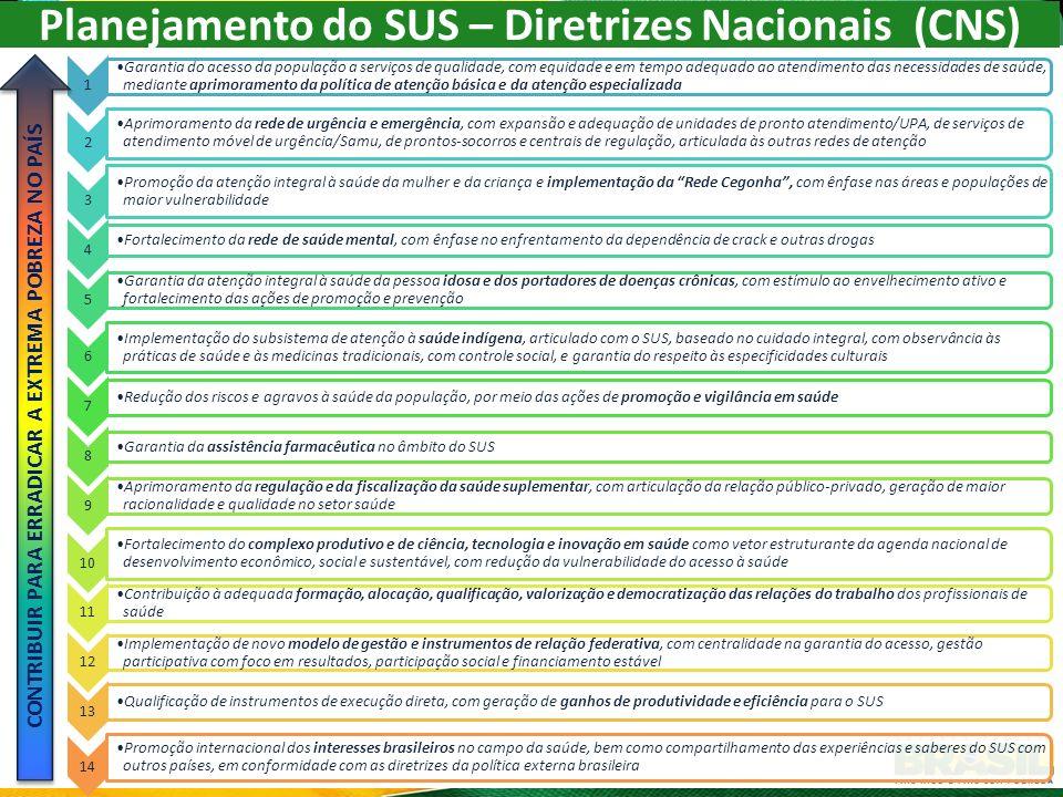 Planejamento do SUS – Diretrizes Nacionais (CNS)