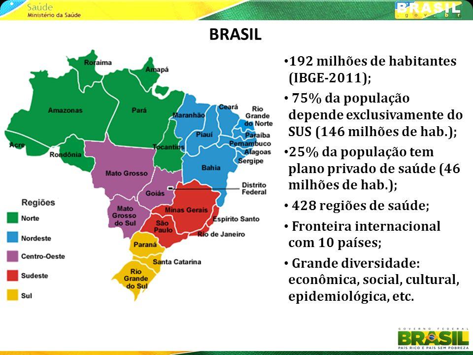 BRASIL 192 milhões de habitantes (IBGE-2011);