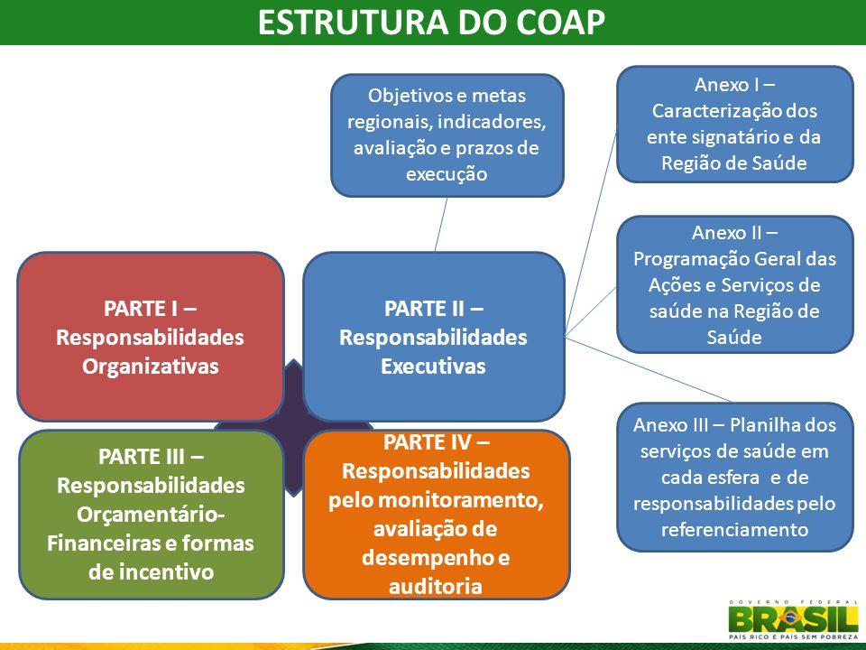 ESTRUTURA DO COAP PARTE I – Responsabilidades Organizativas