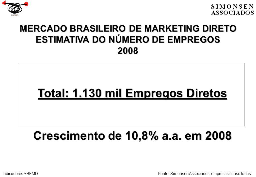 Total: 1.130 mil Empregos Diretos Crescimento de 10,8% a.a. em 2008