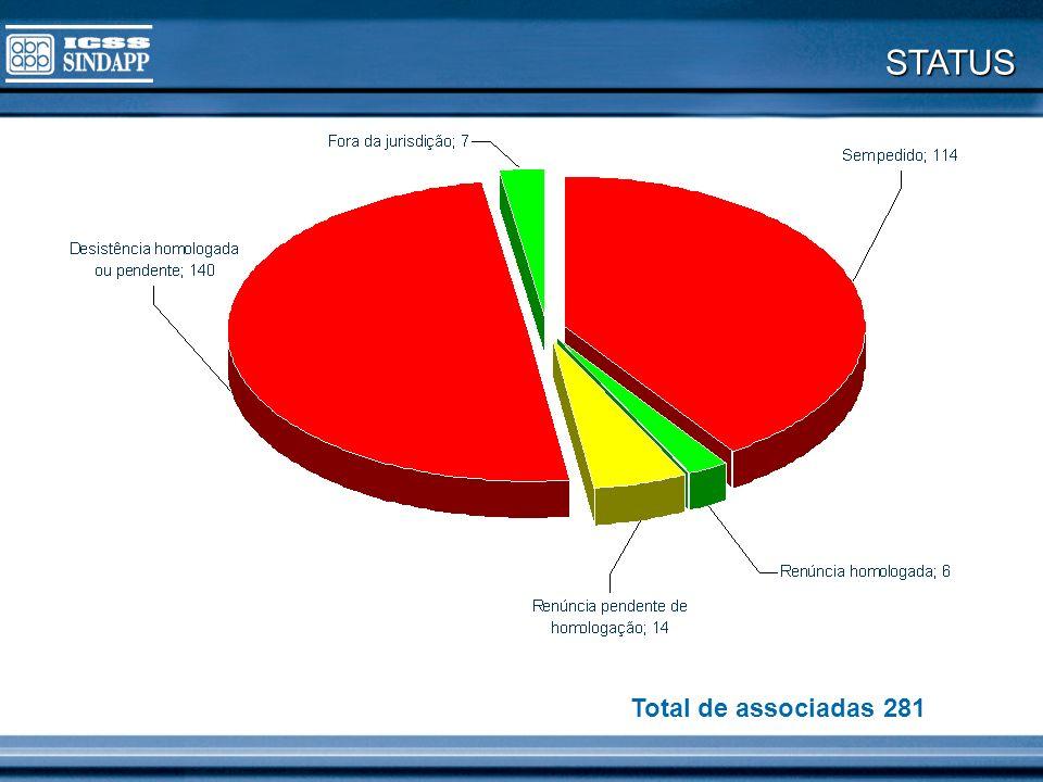STATUS Total de associadas 281