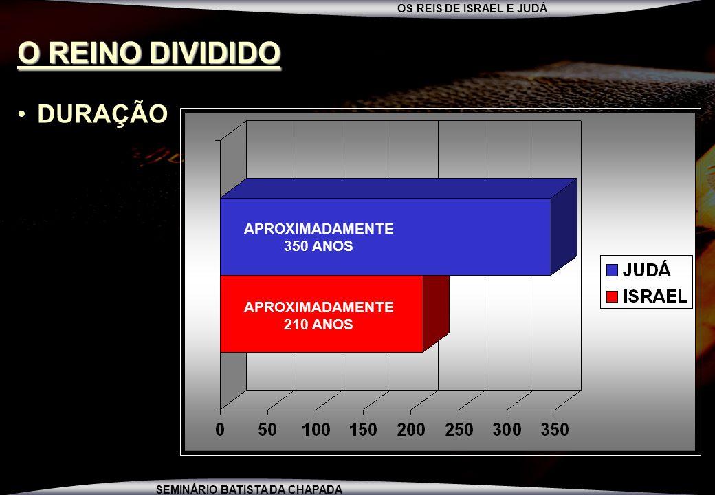O REINO DIVIDIDO DURAÇÃO APROXIMADAMENTE 350 ANOS