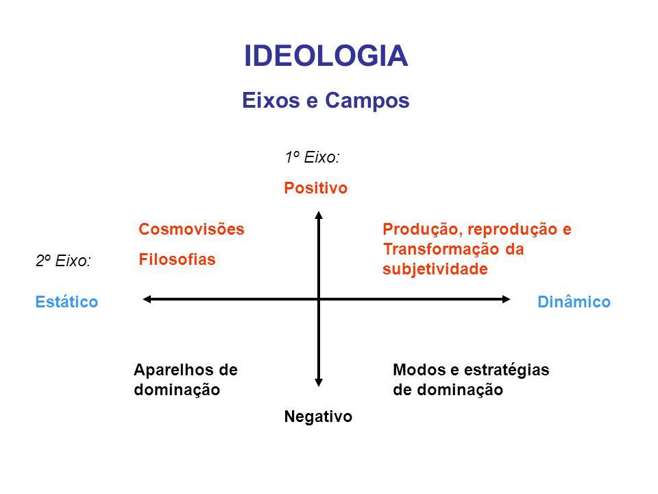 IDEOLOGIA Eixos e Campos 1º Eixo: Positivo Cosmovisões Filosofias
