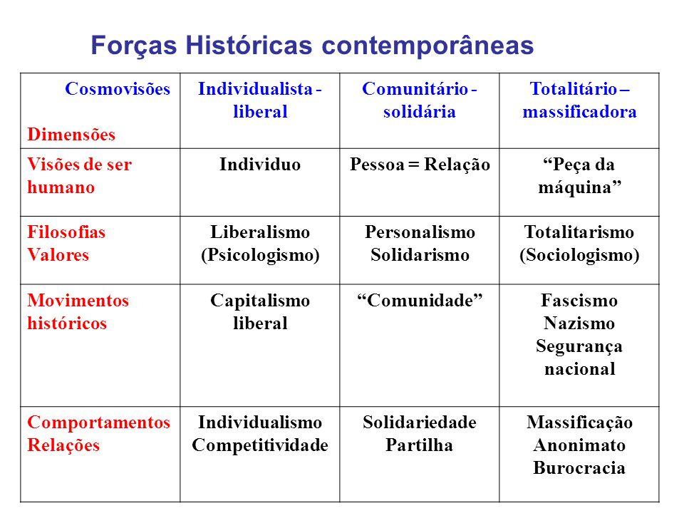 Forças Históricas contemporâneas