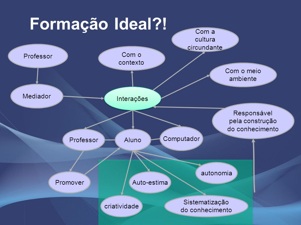Formação Ideal ! Com a cultura circundante Professor Com o contexto