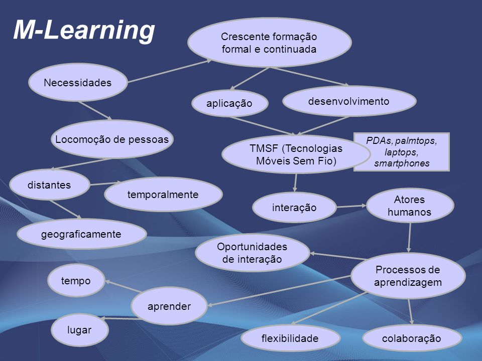 M-Learning Crescente formação formal e continuada Necessidades