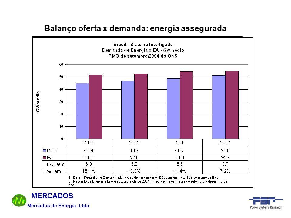 Balanço oferta x demanda: energia assegurada