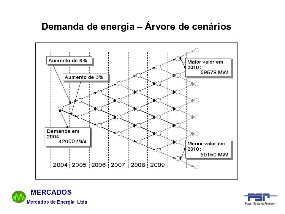 Demanda de energia – Árvore de cenários