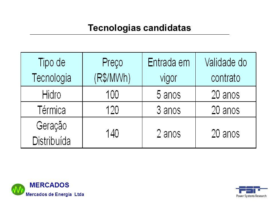 Tecnologias candidatas