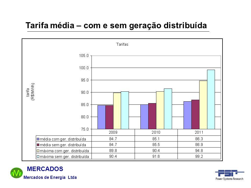 Tarifa média – com e sem geração distribuída
