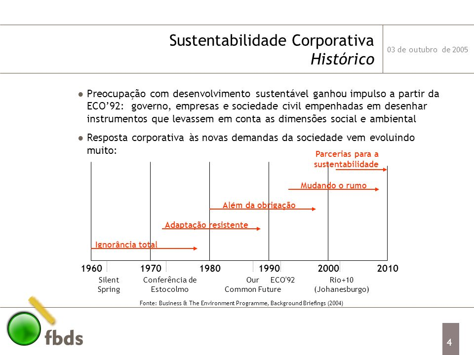 Sustentabilidade Corporativa Histórico