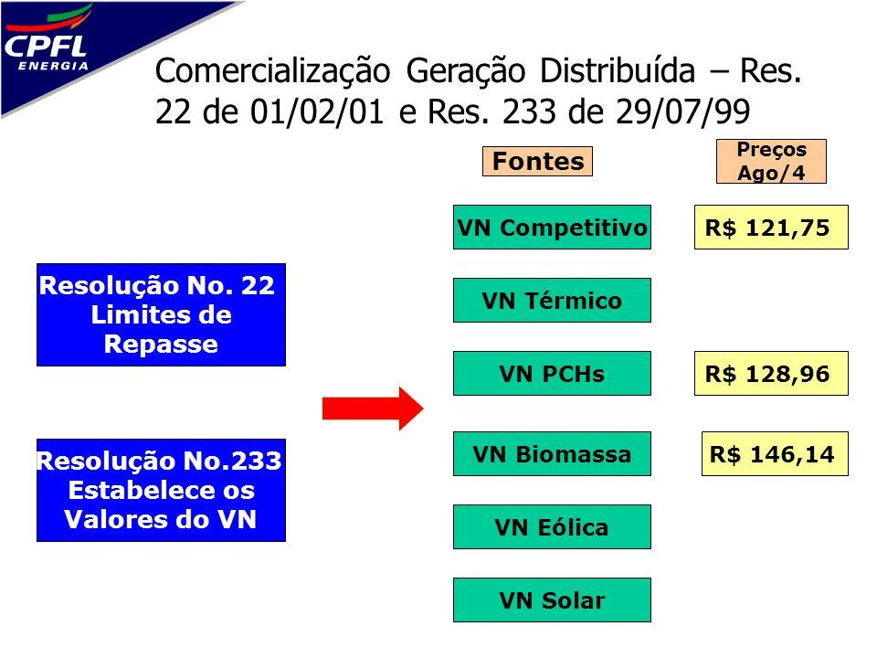 Comercialização Geração Distribuída – Res. 22 de 01/02/01 e Res