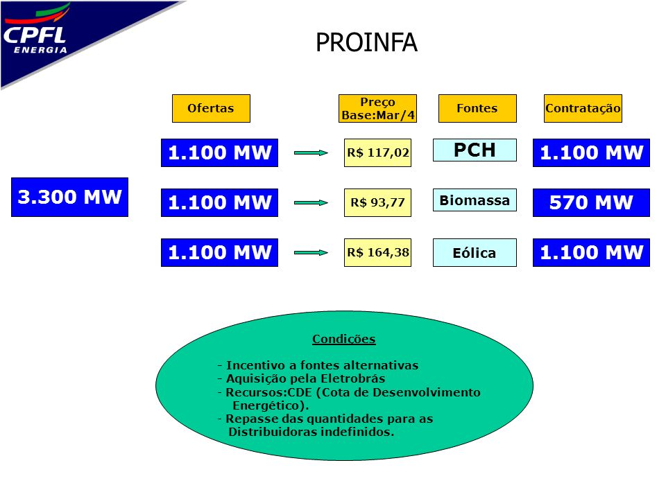PROINFA 1.100 MW PCH 1.100 MW 3.300 MW 1.100 MW 570 MW 1.100 MW