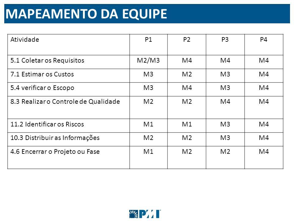 MAPEAMENTO DA EQUIPE Atividade P1 P2 P3 P4 5.1 Coletar os Requisitos