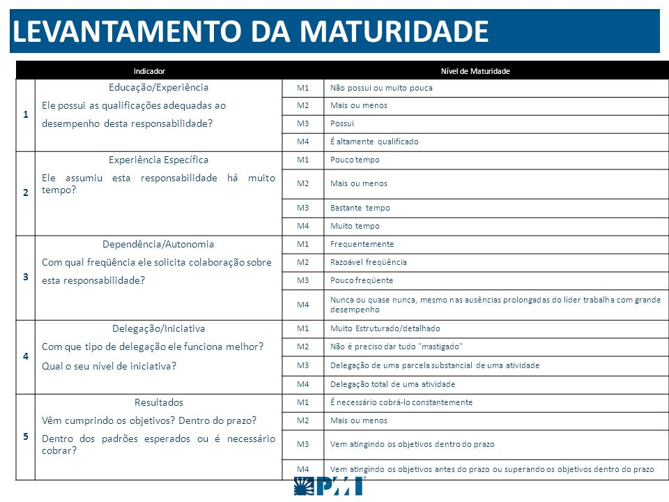 LEVANTAMENTO DA MATURIDADE