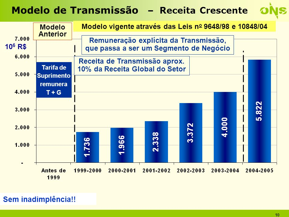 Modelo de Transmissão – Receita Crescente