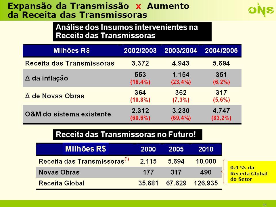 Expansão da Transmissão x Aumento da Receita das Transmissoras