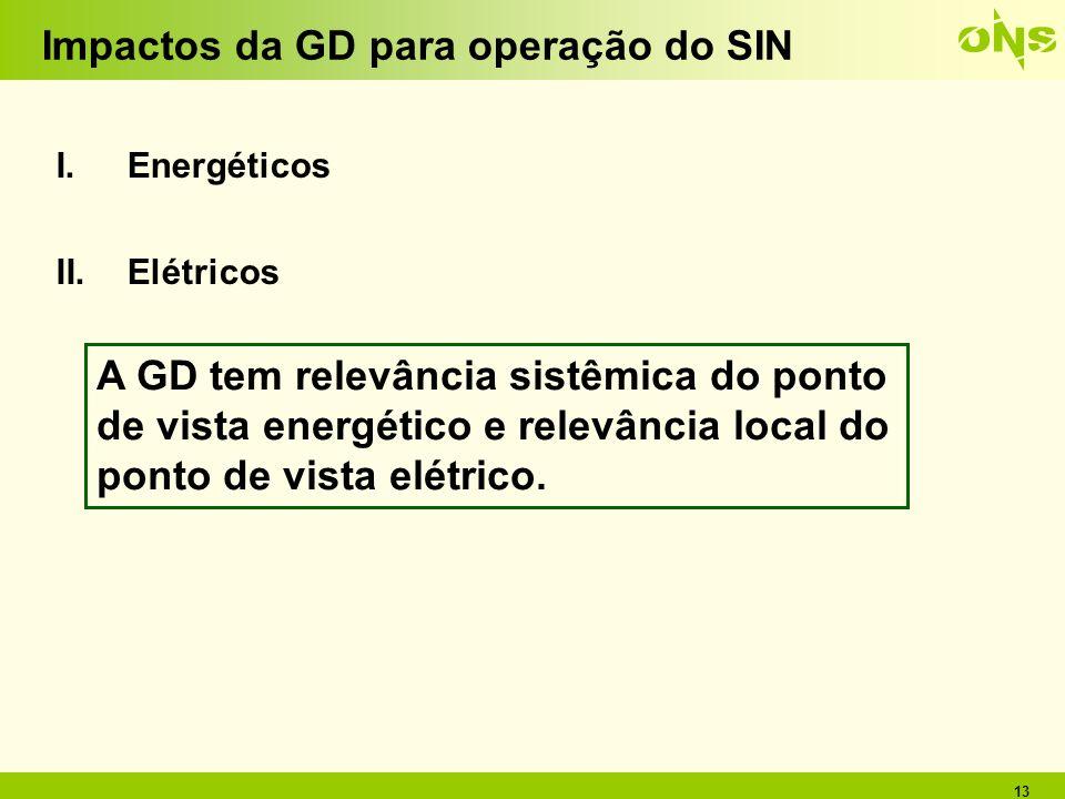 Impactos da GD para operação do SIN