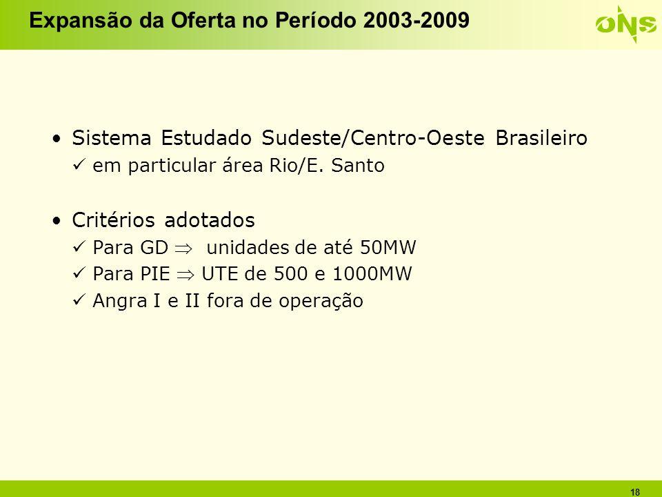 Expansão da Oferta no Período 2003-2009
