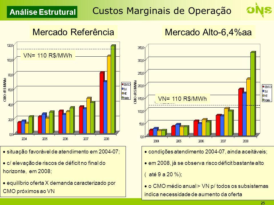 Custos Marginais de Operação