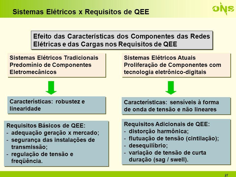 Sistemas Elétricos x Requisitos de QEE
