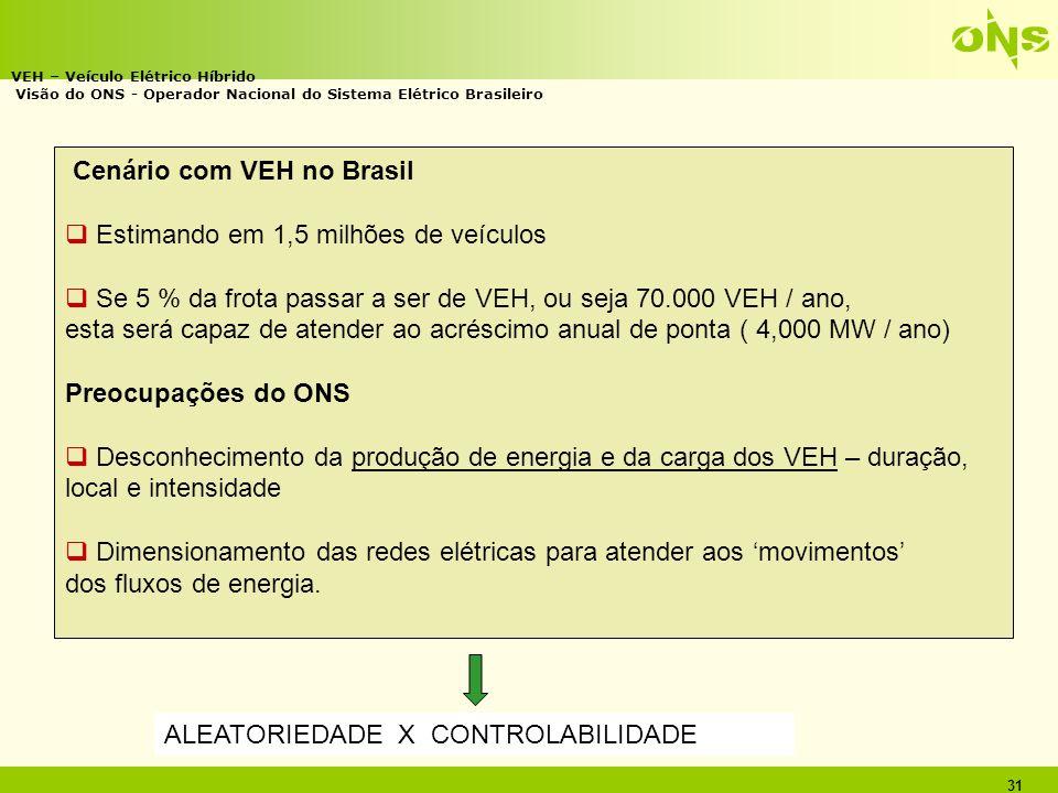 Cenário com VEH no Brasil Estimando em 1,5 milhões de veículos