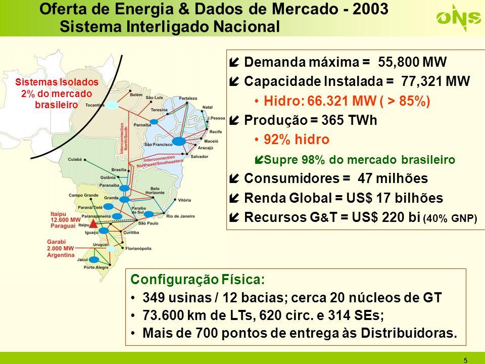 Sistemas Isolados 2% do mercado brasileiro