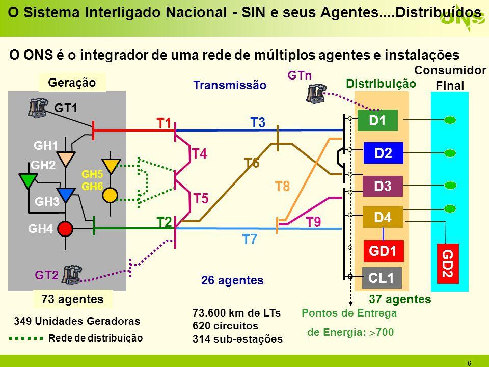 O Sistema Interligado Nacional - SIN e seus Agentes....Distribuídos