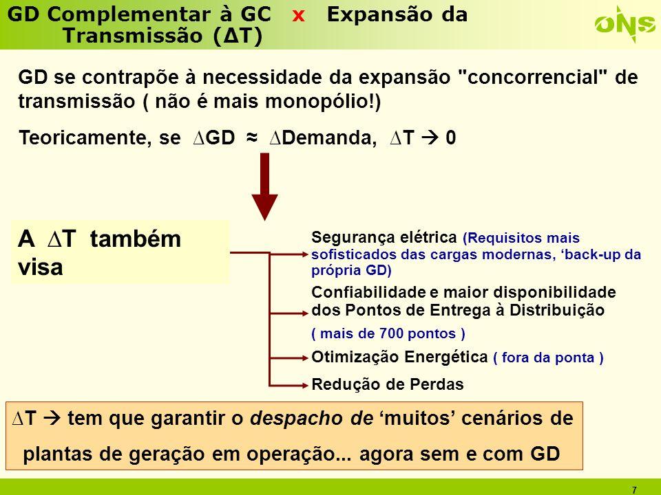 A ∆T também visa GD Complementar à GC x Expansão da Transmissão (∆T)