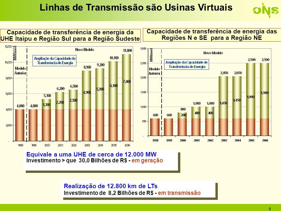 Linhas de Transmissão são Usinas Virtuais
