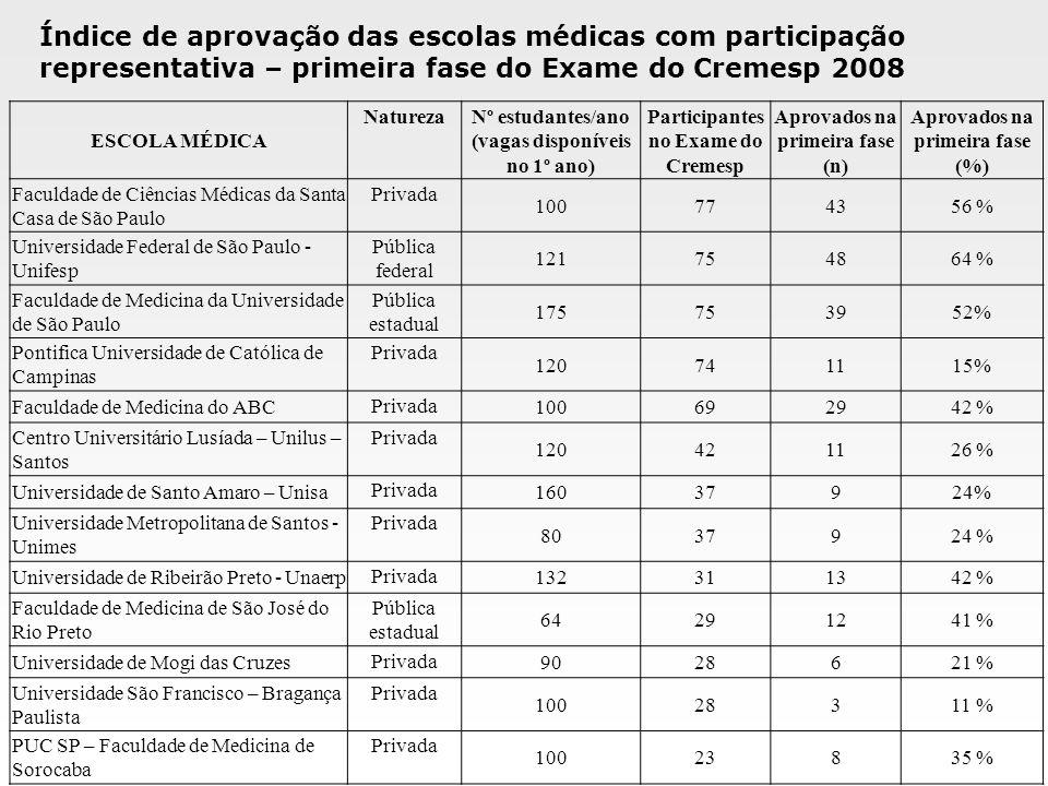 Índice de aprovação das escolas médicas com participação representativa – primeira fase do Exame do Cremesp 2008