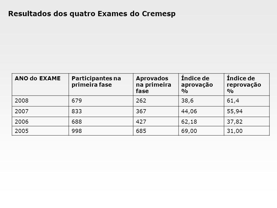 Resultados dos quatro Exames do Cremesp