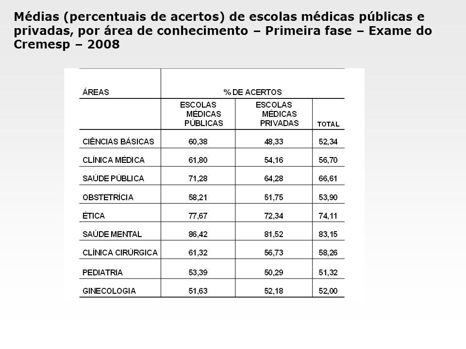 Médias (percentuais de acertos) de escolas médicas públicas e privadas, por área de conhecimento – Primeira fase – Exame do Cremesp – 2008