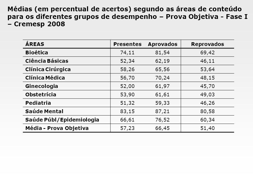 Médias (em percentual de acertos) segundo as áreas de conteúdo para os diferentes grupos de desempenho – Prova Objetiva - Fase I – Cremesp 2008