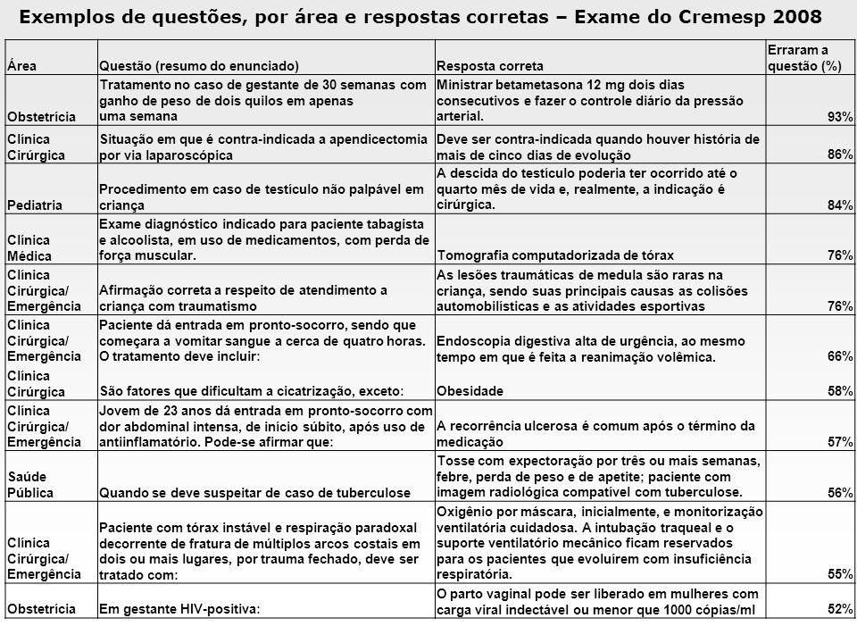 Exemplos de questões, por área e respostas corretas – Exame do Cremesp 2008