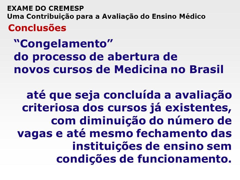 do processo de abertura de novos cursos de Medicina no Brasil