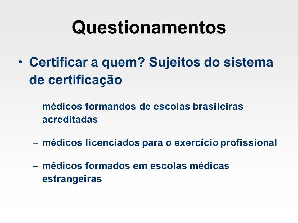 Questionamentos Certificar a quem Sujeitos do sistema de certificação