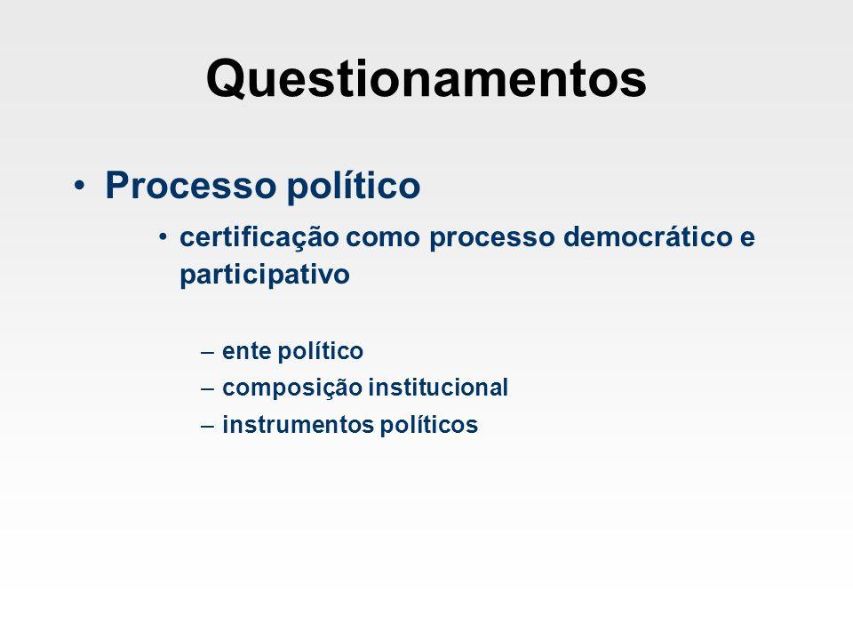 Questionamentos Processo político