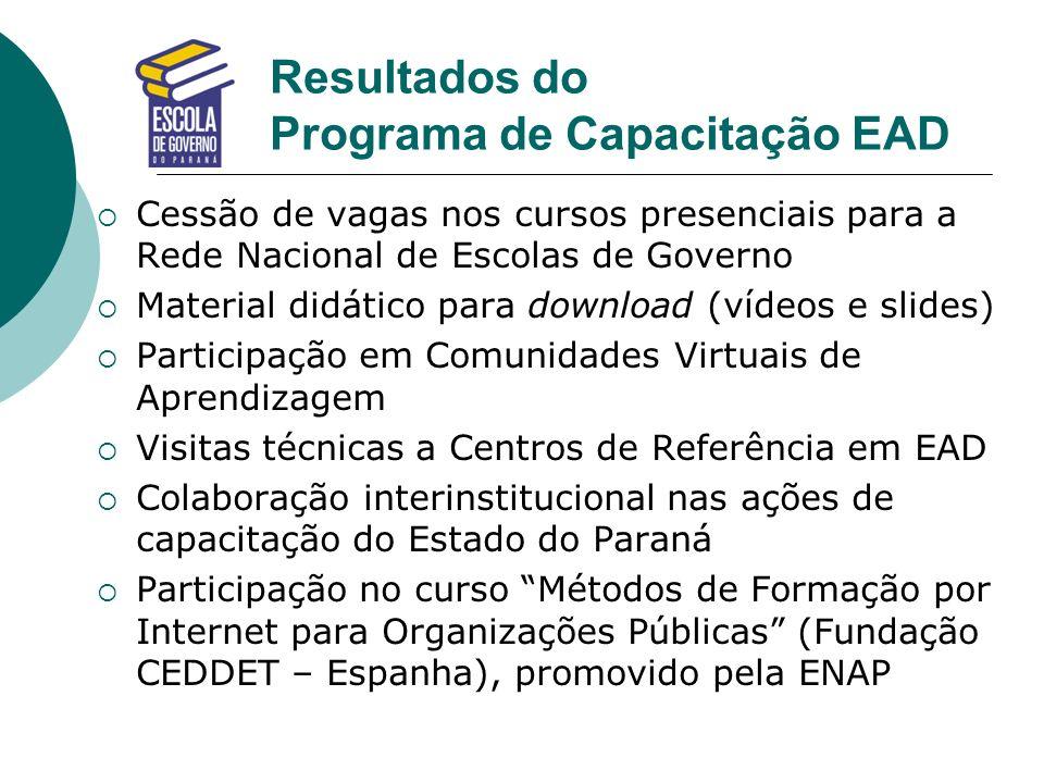 Resultados do Programa de Capacitação EAD