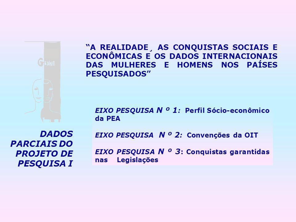 DADOS PARCIAIS DO PROJETO DE PESQUISA I