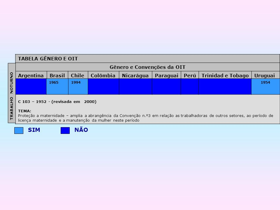 Gênero e Convenções da OIT
