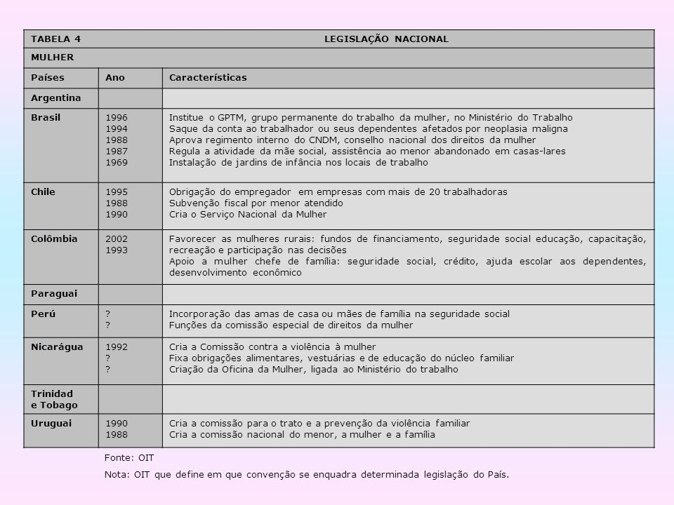TABELA 4 LEGISLAÇÃO NACIONAL