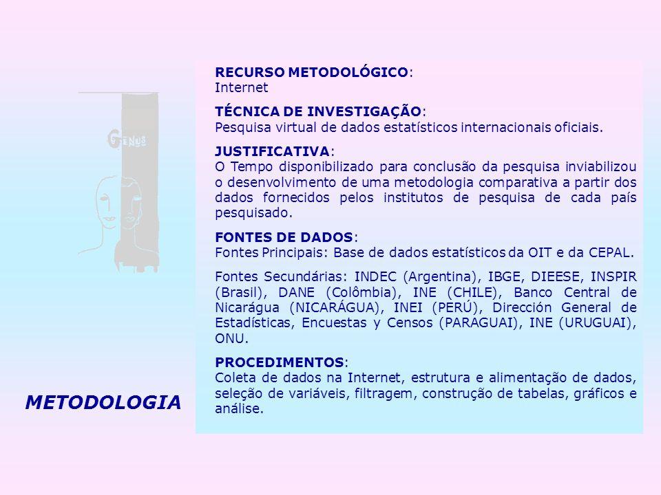 METODOLOGIA RECURSO METODOLÓGICO: Internet TÉCNICA DE INVESTIGAÇÃO: