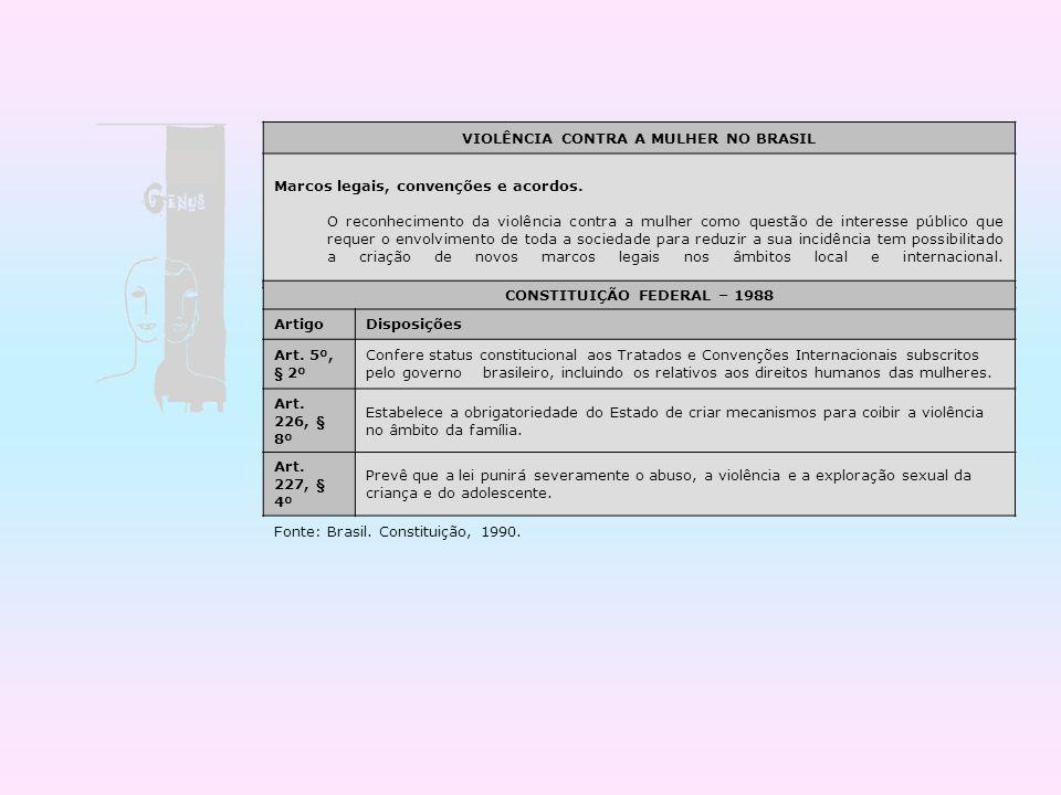 VIOLÊNCIA CONTRA A MULHER NO BRASIL CONSTITUIÇÃO FEDERAL – 1988